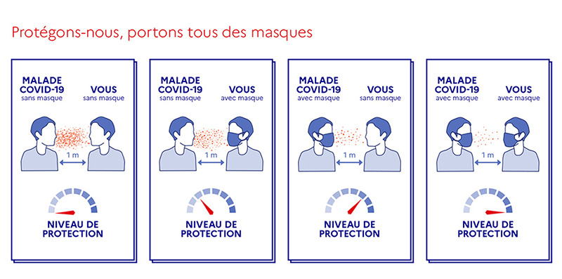 https://www.gouvernement.fr/sites/default/files/cimages/portons-tous-des-masques.jpg